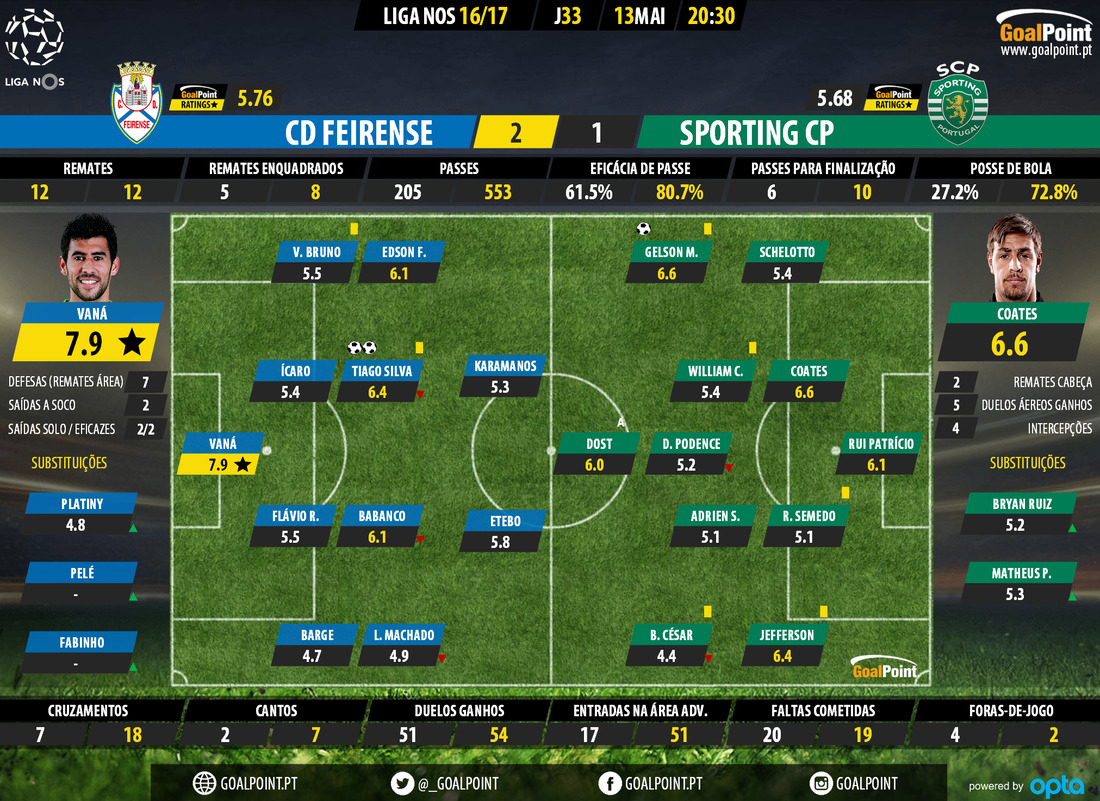 goalpoint-feirense-sporting-liga-nos-201617-ratings