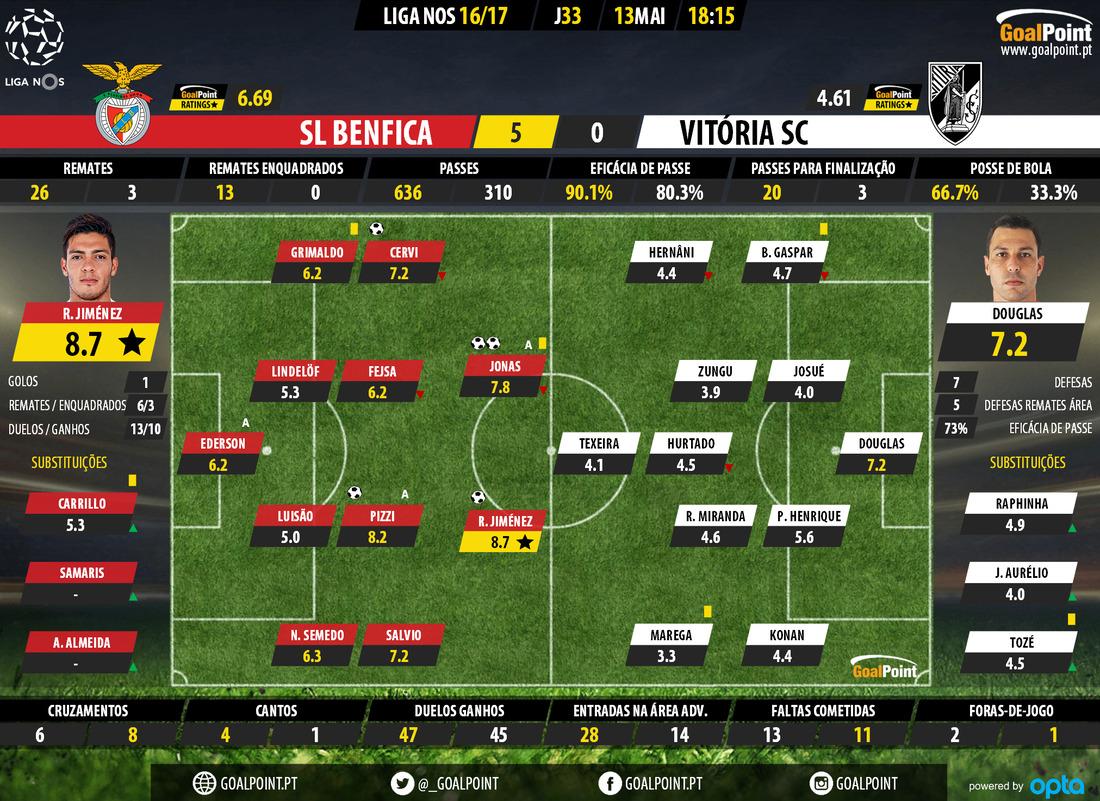 goalpoint-benfica-guimaraes-liga-nos-201617-ratings