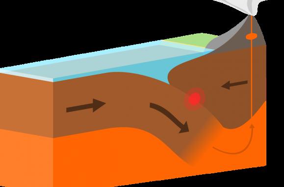 Durante um processo de subducção, a borda de uma placa é inserida sob a borda da outra