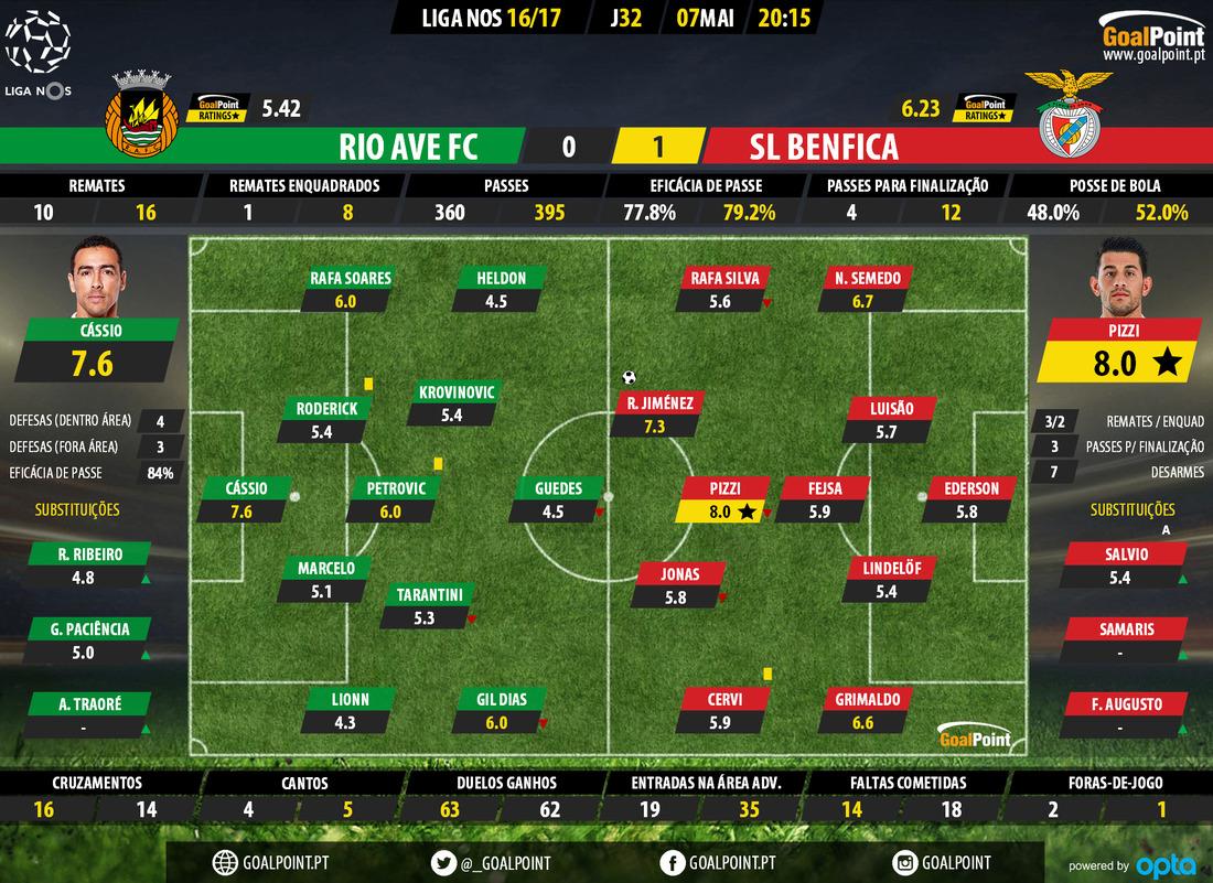goalpoint-rio-ave-benfica-liga-nos-201617-ratings