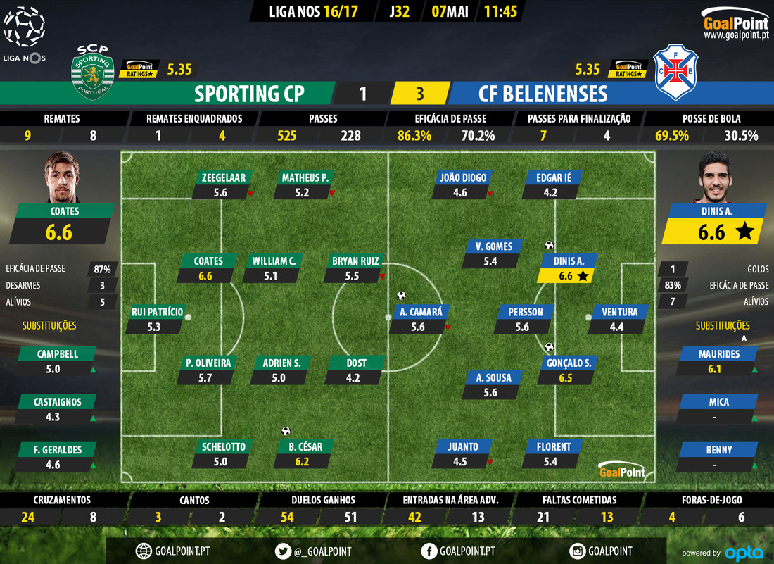 goalpoint-sporting-belenenses-liga-nos-201617-ratings