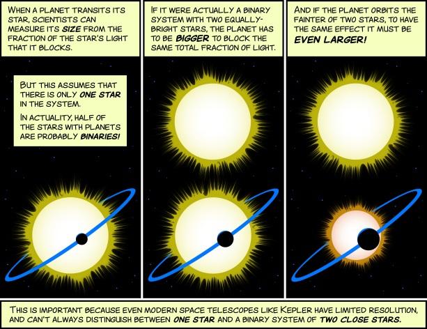 """Este """"cartoon"""" explica porque é que os tamanhos relatados de alguns exoplanetas precisam de ser corrigidos em casos onde existe uma segunda estrela no sistema."""