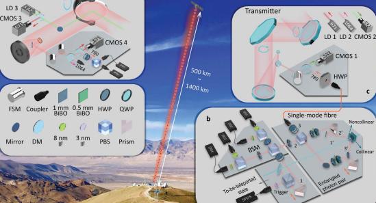 Teletransporte quântico da Terra para o espaço