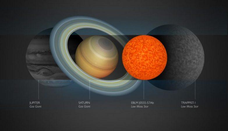 A estrela EBLM J0555-57Ab é pouco maior que Saturno
