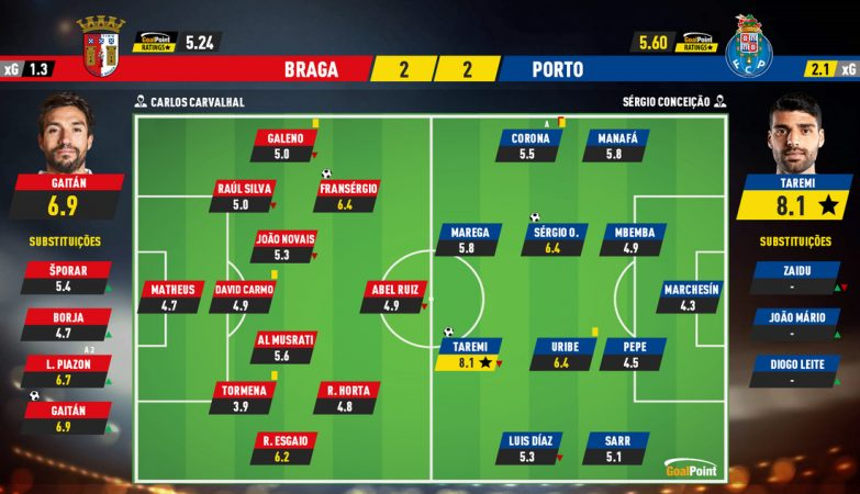 "78aeacbcca2bcc9ec9c9531537b201db Braga 2-2 Porto   Sprint ""warrior"" guarantees a draw - ZAP"