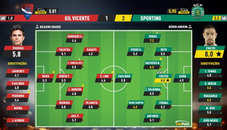 7bcece28d302cca25a5b40edd7e351f9 Gil Vicente 1-2 Sporting | Coates lights lion star - ZAP