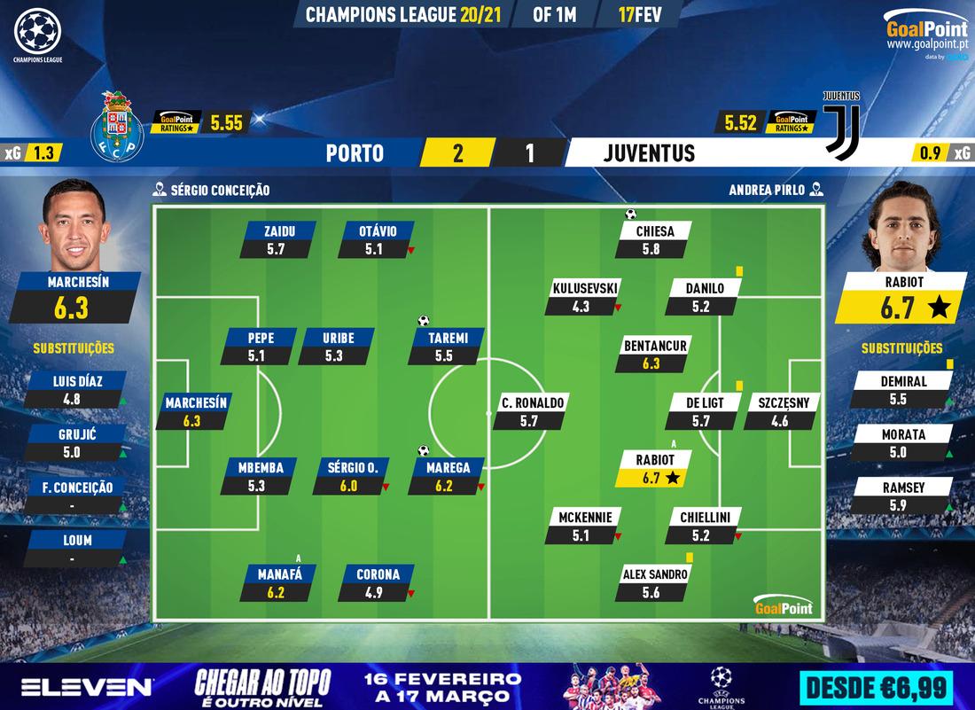 "ed6b76beaa36261e0f999c57c9cd42f0 FC Porto 2-1 Juventus   Dragon ""fast and furious"" crashes CR7 - ZAP"