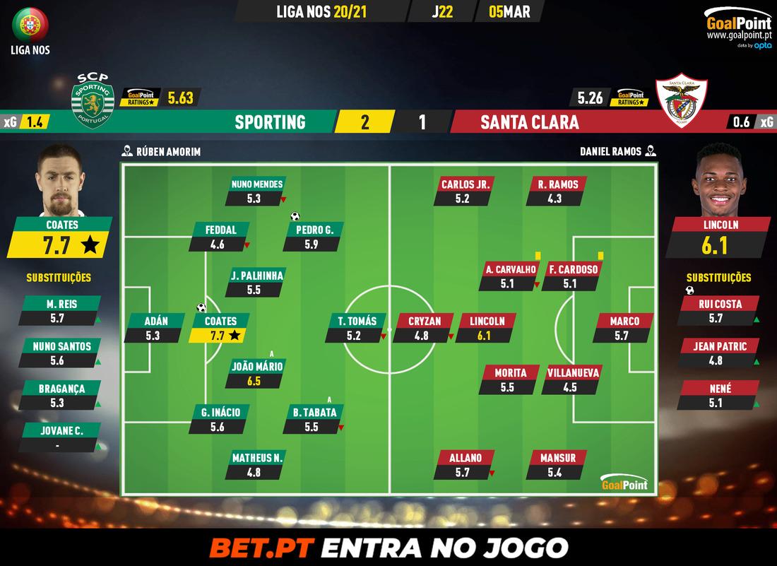 9b266ac92620e8ed00065635235be63b Sporting 2-1 Santa Clara | Super-Coates becomes hero again - ZAP