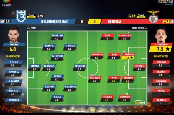 fda049ff921b0a3c9f16224e285f187e Belenenses 0-3 Benfica   Swiss gale after rest - ZAP