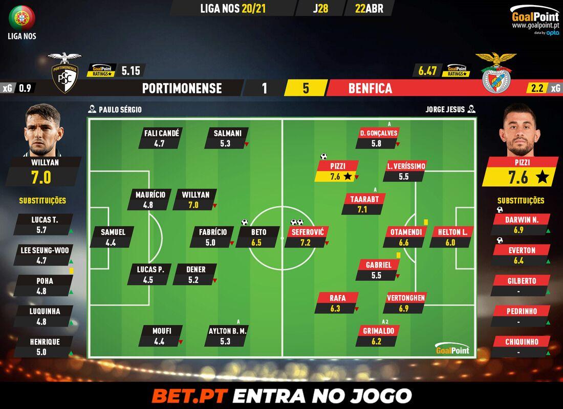 "25ec9a25f0d1eb7c5b809553aadb2df5 Portimonense 1-5 Benfica | ""Eagle"" rocks on Algarve soil - ZAP"
