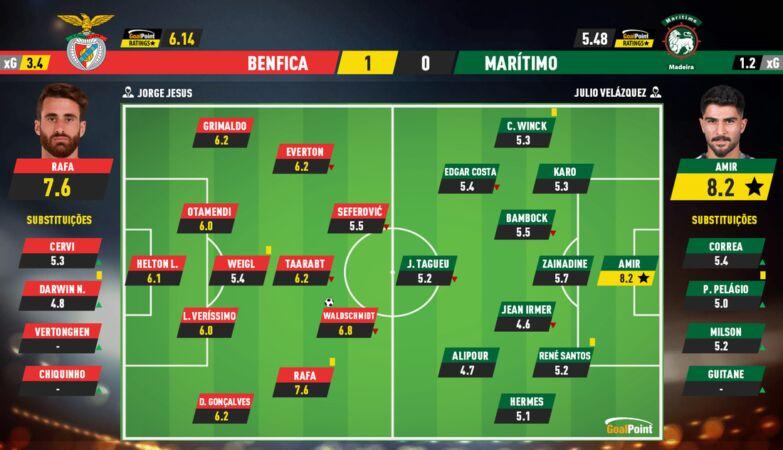 c81e728d9d4c2f636f067f89cc14862c 1 Benfica 1-0 Marítimo | Eagle composes anthem to waste - ZAP