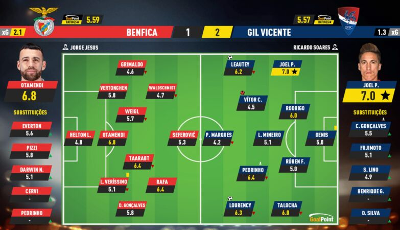 fb9d95be4bd777e73f92d0c93cdeb60c Benfica 1-2 Gil Vicente | Rooster crows and silences eagle in the Light - ZAP