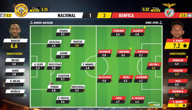 0ecf3f572054d8b6e611bb889ceae0af Nacional 1-3 Benfica | Bank credits with Darwin and Ramos - ZAP