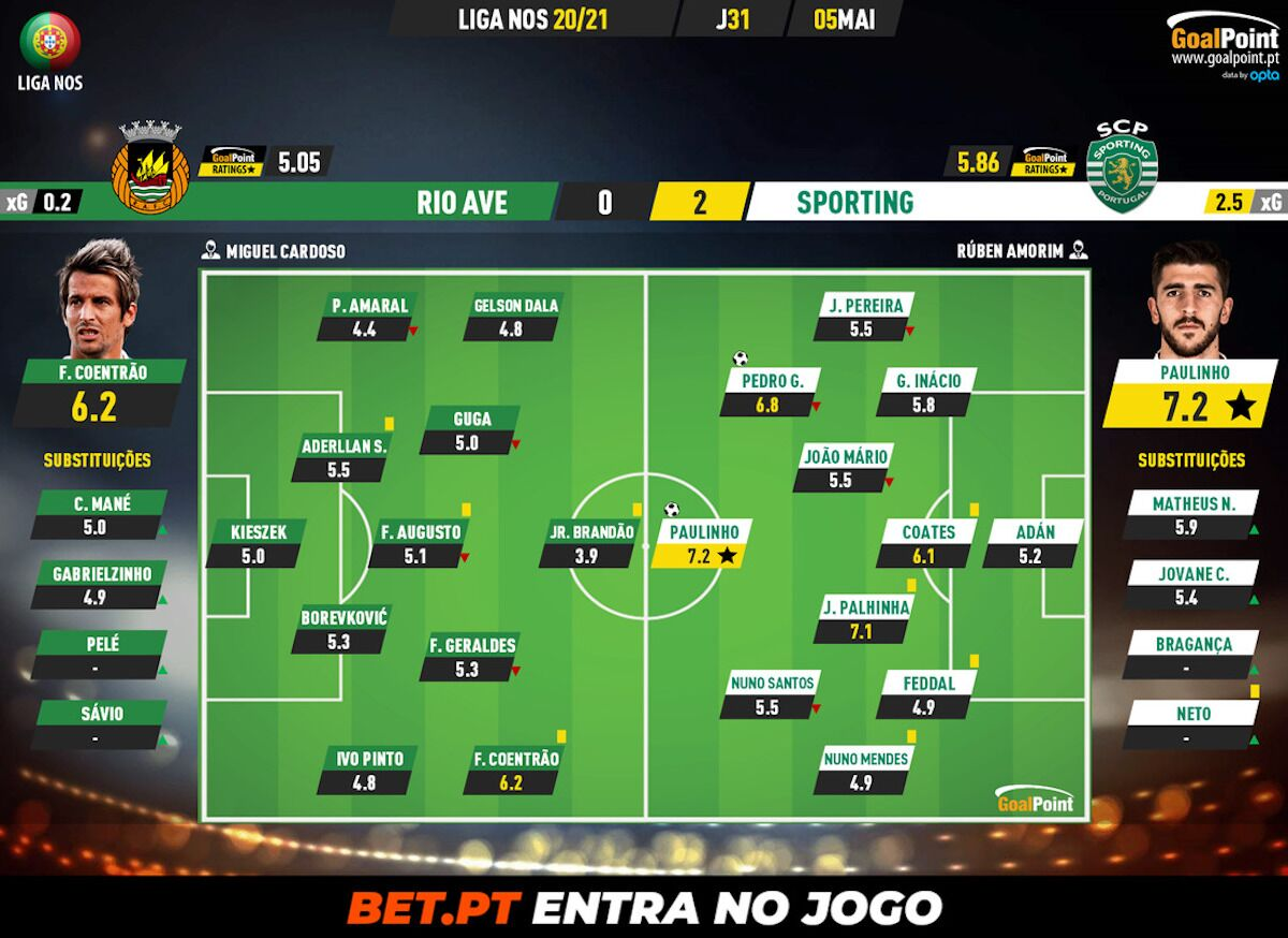 9f088deb5438bebdb7bcda918d955796 Rio Ave 0 - 2 Sporting   Undefeated lion with a claw in the cup - ZAP