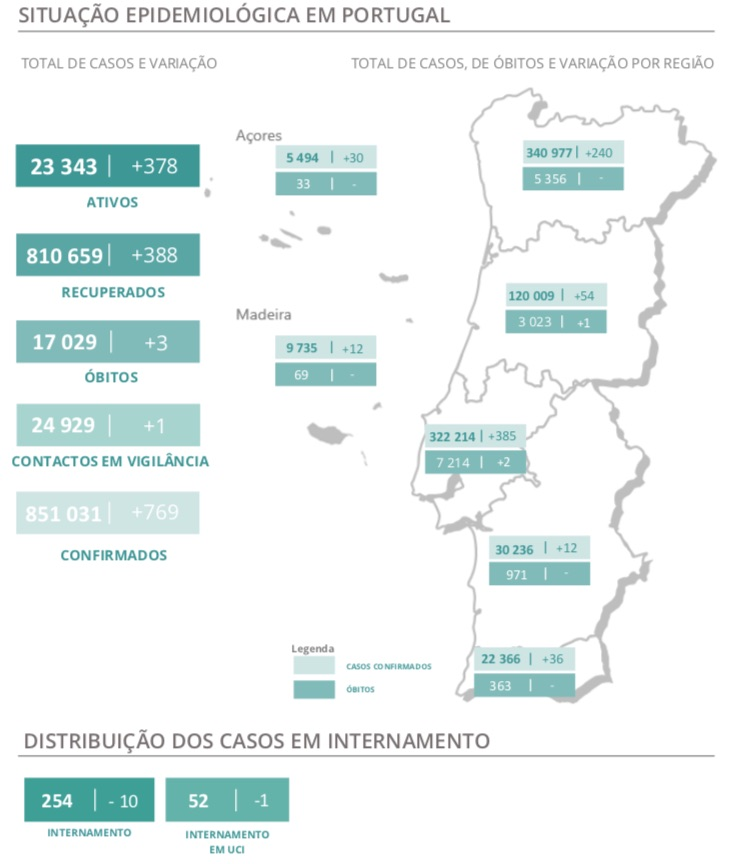 c4ca4238a0b923820dcc509a6f75849b 3 Portugal with three deaths and 769 new cases - ZAP