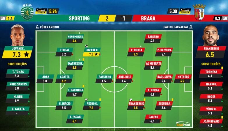 07174c1e71795c1826d25e3c30405c8b Sporting 2 - 1 Braga   Lion enters roaring 2021/22 - ZAP