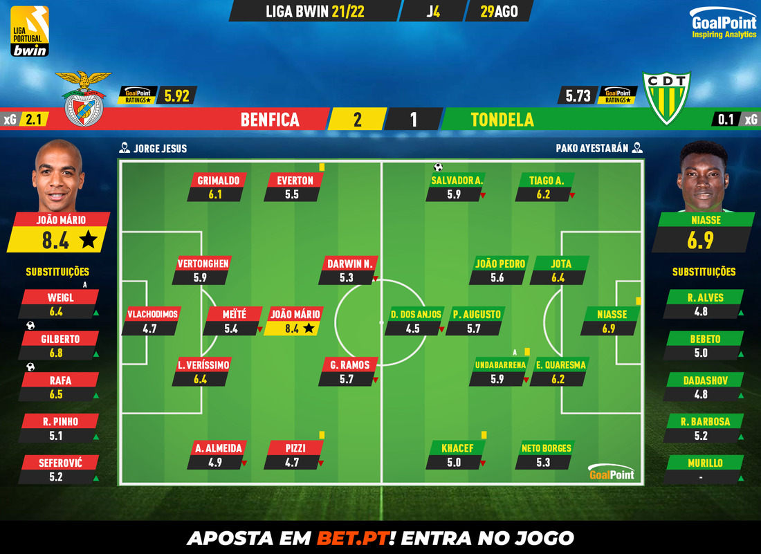 2a07fc7b6738ebe0bd88e017b2a604f2 4 Benfica 2-1 Tondela | Eagle uncovers blanket and flies in the Light - ZAP