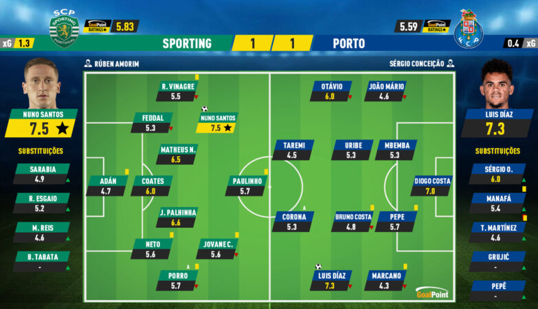 2a07fc7b6738ebe0bd88e017b2a604f2 3 Sporting 1-1 FC Porto | Nuno Santos tried well, but there's Díaz like that...