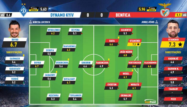 2a07fc7b6738ebe0bd88e017b2a604f2 4 Dynamo Kiev 0-0 Benfica   So much possession to end up praying to São VAR - ZAP