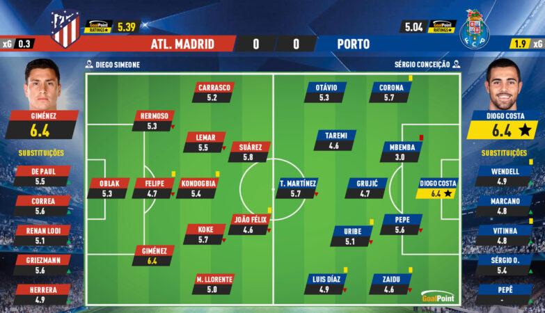 2a07fc7b6738ebe0bd88e017b2a604f2 5 Atlético 0-0 Porto | Dragon doesn't shake at Madrid test - ZAP
