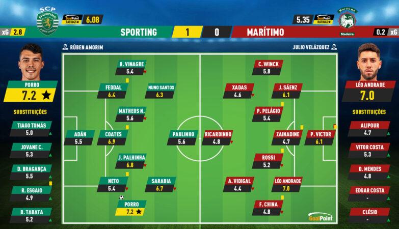 2a07fc7b6738ebe0bd88e017b2a604f2 7 Sporting 1-0 Maritime | Porro returns to penalty kick - ZAP