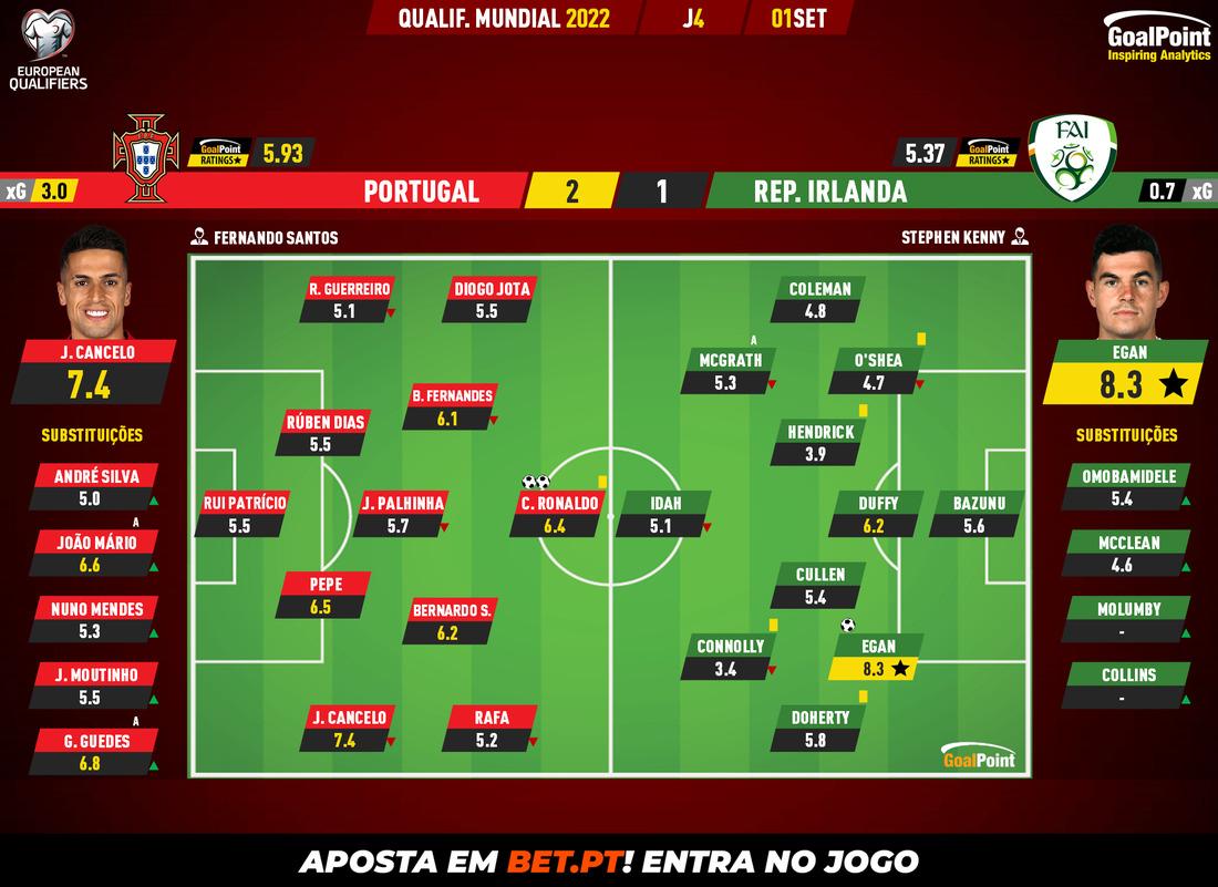 Portugal 2-1 Ireland | Ronaldo Great For History - ZAP » Sports » Prime  Time Zone