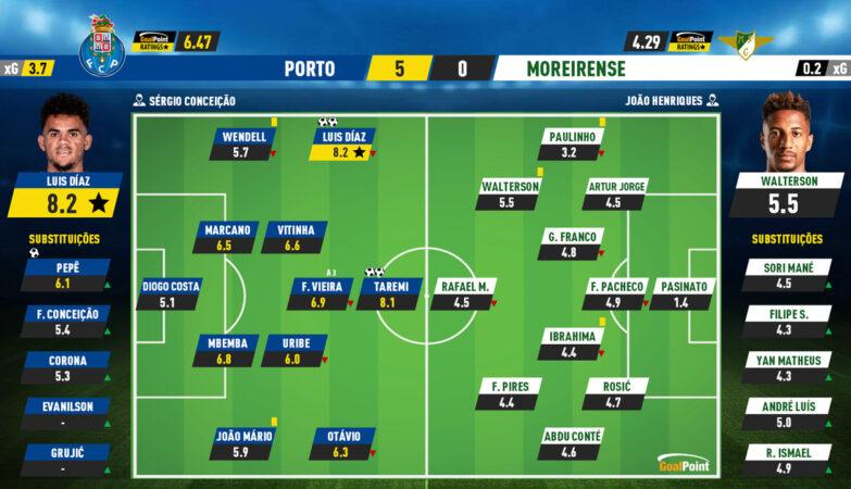 c2892b893ddc6b91ec1fc47b19baa76c Porto 5 - 0 Moreirense | Días, Taremi and Fábio, the wonder trio - ZAP