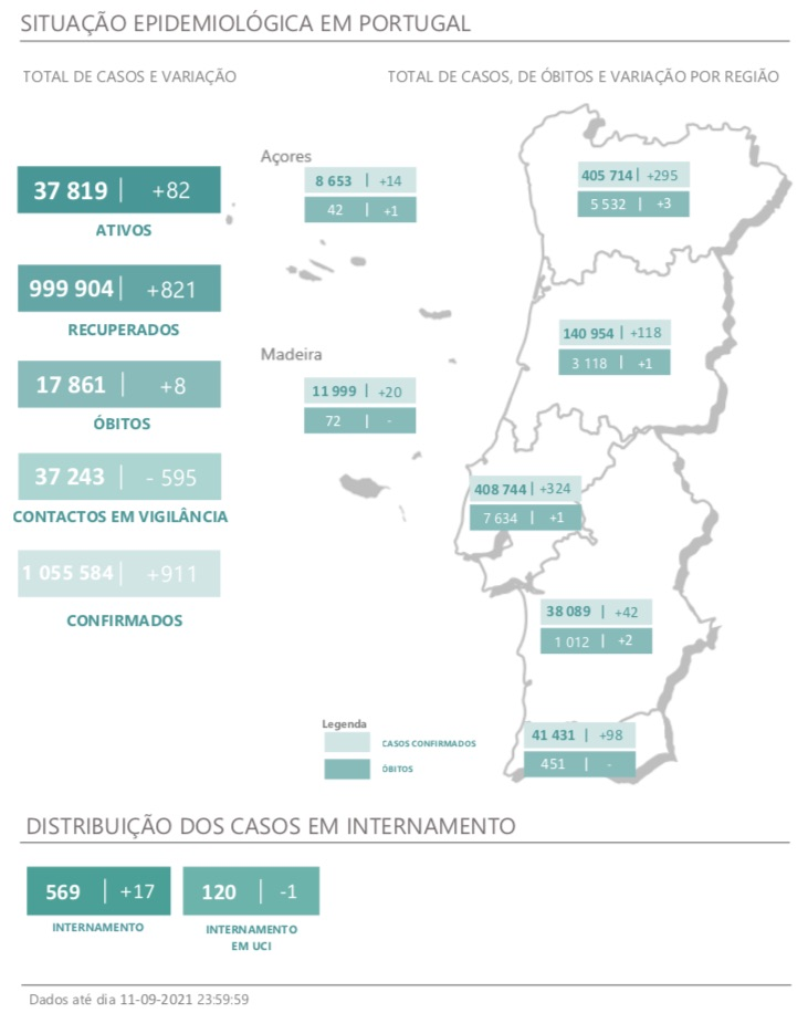 c4ca4238a0b923820dcc509a6f75849b 4 Portugal with eight deaths, 911 new infections and 17 more hospitalizations - ZAP