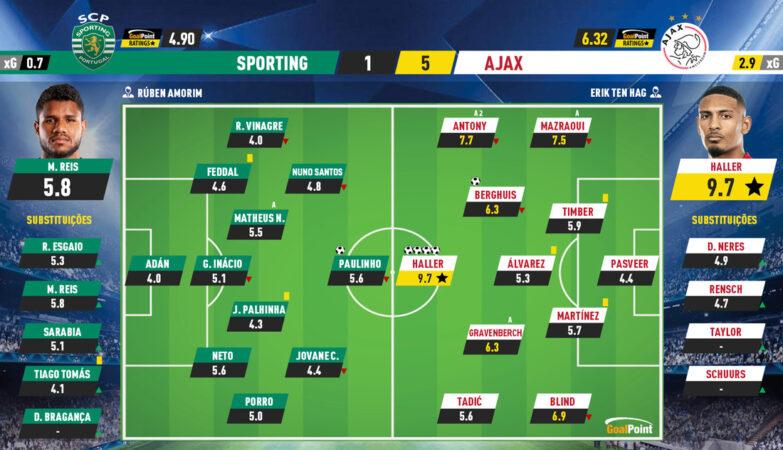 da144326ea3749718ef7f30433d9cad0 Sporting 1-5 Ajax | Haller's Poker Calls Reality Lion - ZAP