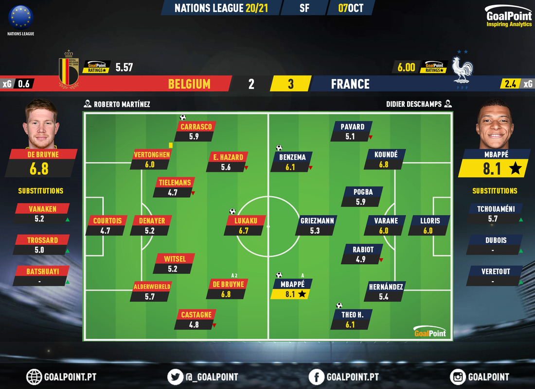 """2a07fc7b6738ebe0bd88e017b2a604f2 1 Belgium 2-3 France   """"Les bleus"""" wins devils game - ZAP"""