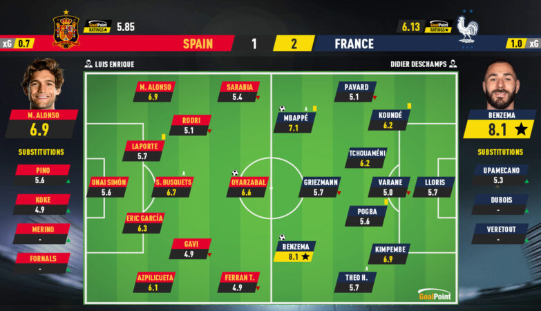 2a07fc7b6738ebe0bd88e017b2a604f2 3 Spain 1-2 France   Benzema and Lloris so Liga das Nações ao Bleus - ZAP